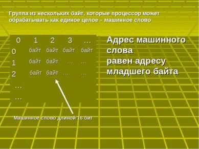Адрес машинного слова равен адресу младшего байта Машинное слово длиной 16 би...