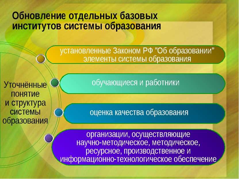 Уточнённые понятие и структура системы образования Обновление отдельных базов...