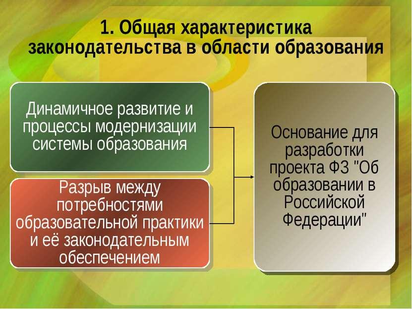 1. Общая характеристика законодательства в области образования Динамичное раз...