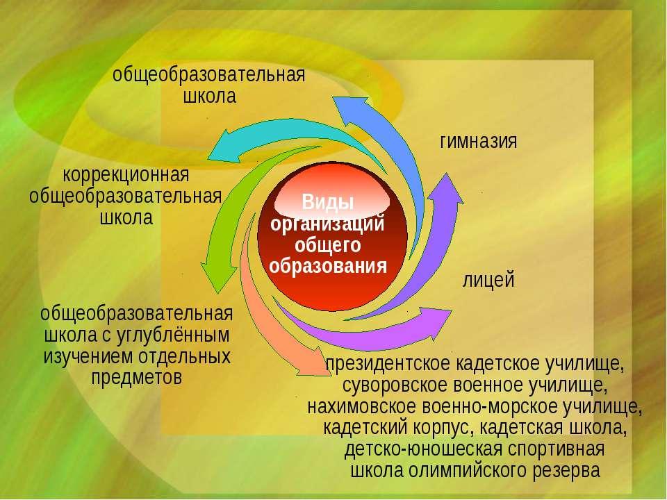 Виды организаций общего образования общеобразовательная школа коррекционная о...