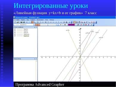 Интегрированные уроки «Линейная функция y=kx+b и ее график» 7 класс Программа...