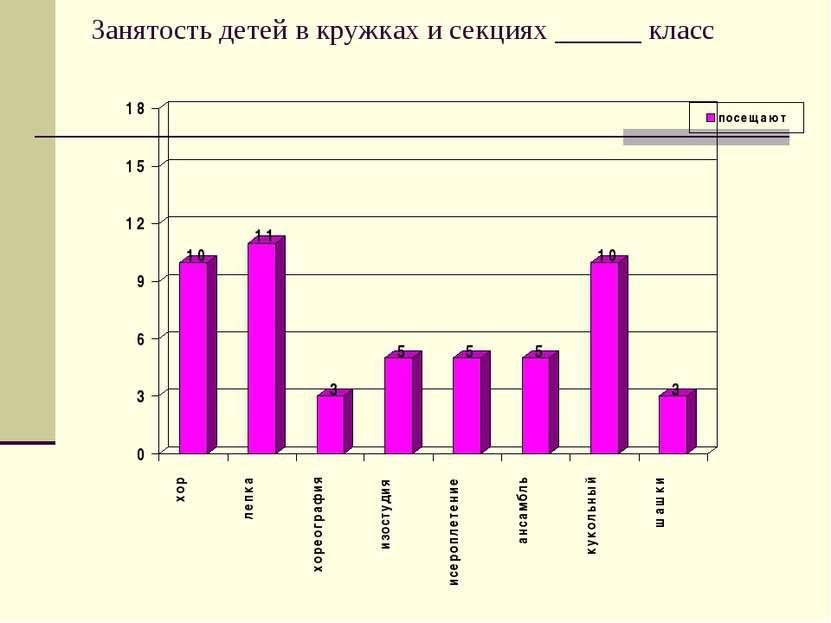 Занятость детей в кружках и секциях ______ класс