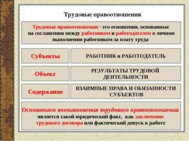 Трудовые правоотношения Трудовые правоотношения - это отношения, основанные н...