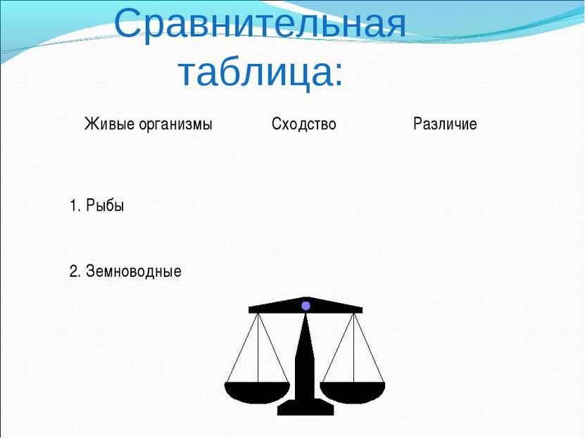 Сравнительная таблица: Живые организмы Сходство Различие 1. Рыбы 2. Земноводные