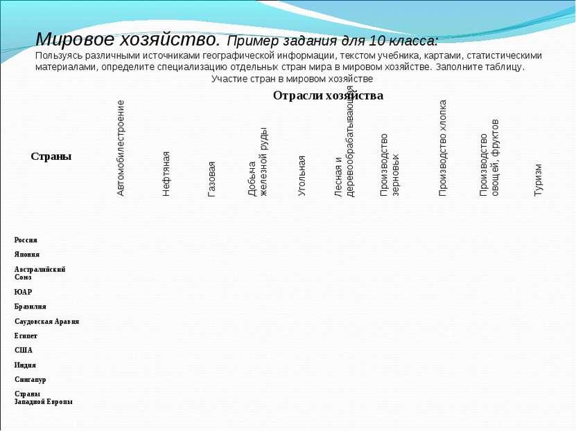Мировое хозяйство. Пример задания для 10 класса: Пользуясь различными источни...