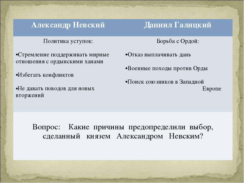 Александр Невский Даниил Галицкий Политика уступок: Стремление поддерживать м...