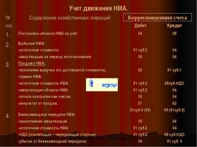 Учет движения НМА. Корреспонденция счета Малышева В.В., Резаева Г.С.
