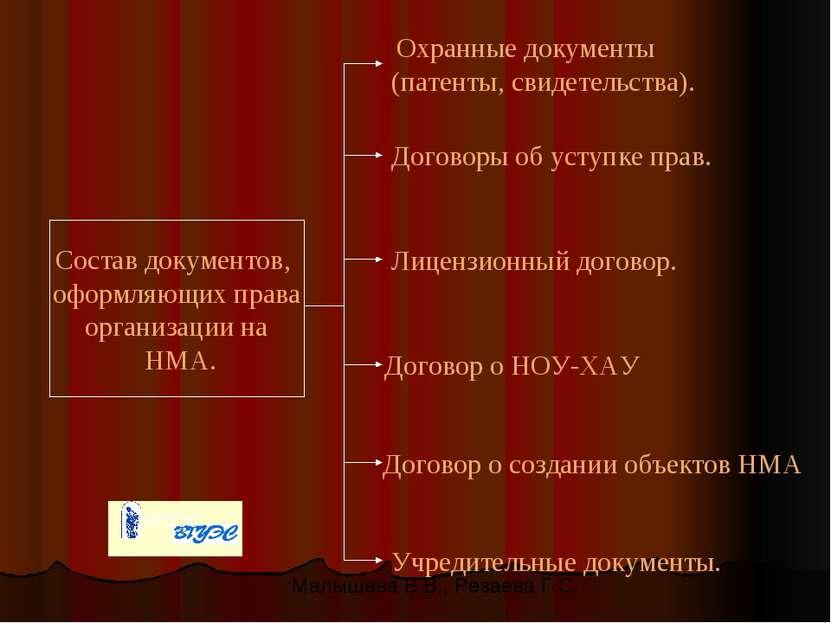 Состав документов, оформляющих права организации на НМА. Договор о НОУ-ХАУ До...