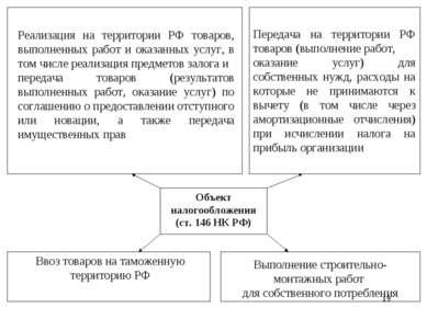 * Объект налогообложения (ст. 146 НК РФ) Реализация на территории РФ товаров,...