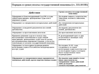 * Порядок и сроки уплаты государственной пошлины (ст. 333.18 НК)
