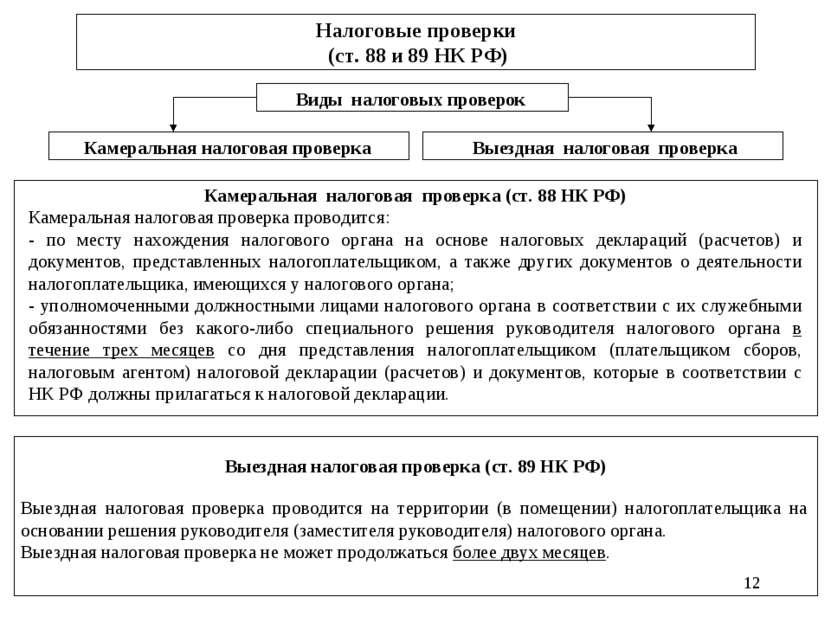 * Налоговые проверки (ст. 88 и 89 НК РФ) Виды налоговых проверок Камеральная ...