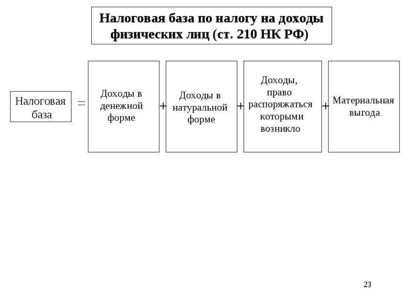* Налоговая база по налогу на доходы физических лиц (ст. 210 НК РФ) Доходы в ...