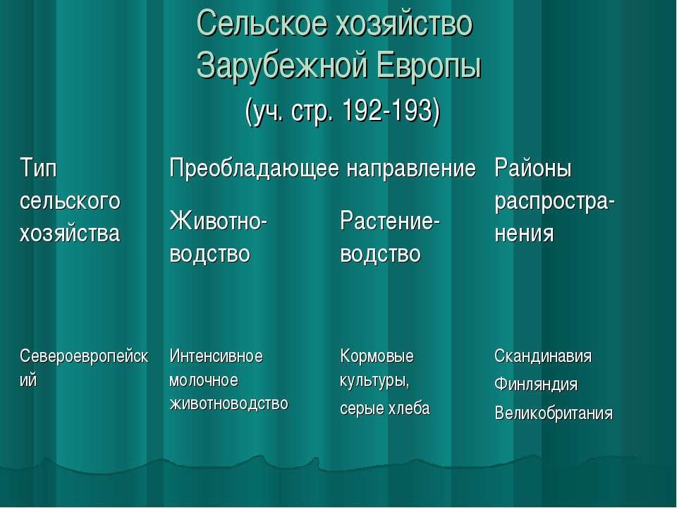 Сельское хозяйство Зарубежной Европы (уч. стр. 192-193) Тип сельского хозяйст...