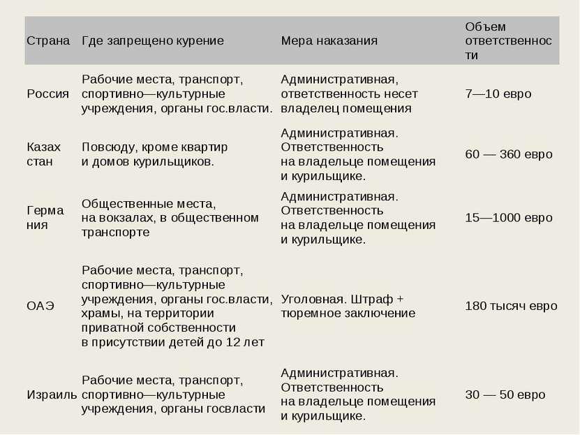 Страна Где запрещено курение Мера наказания Объем ответственности Россия Рабо...