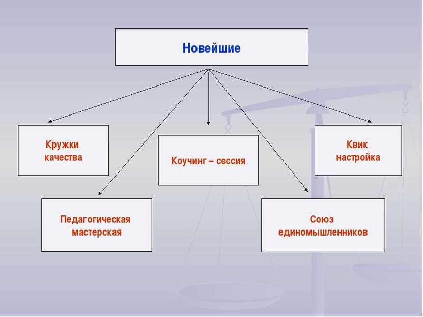 Новейшие Кружки качества Педагогическая мастерская Коучинг – сессия Союз един...