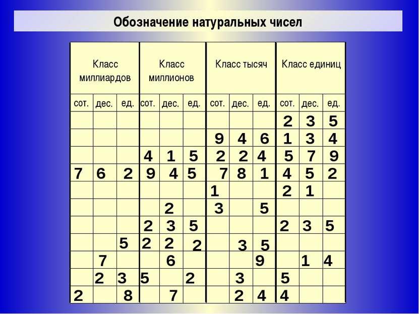 Обозначение натуральных чисел 2 3 5 9 4 6 1 3 4 2 3 5 2 3 5 1 2 1 7 6 2 9 4 5...