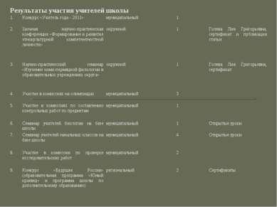 Результаты участия учителей школы 1. Конкурс «Учитель года - 2011» муниципаль...