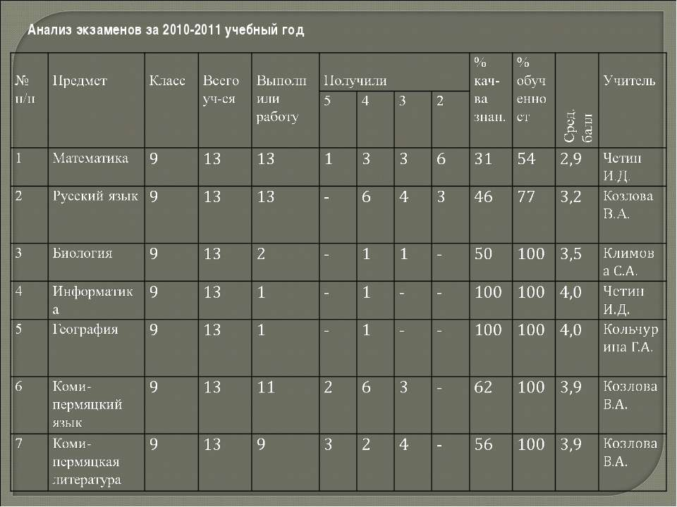 Анализ экзаменов за 2010-2011 учебный год