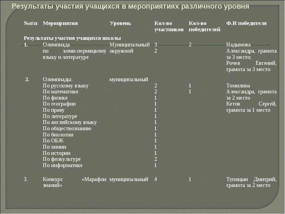 Результаты участия учащихся в мероприятиях различного уровня №п\п Мероприятия...