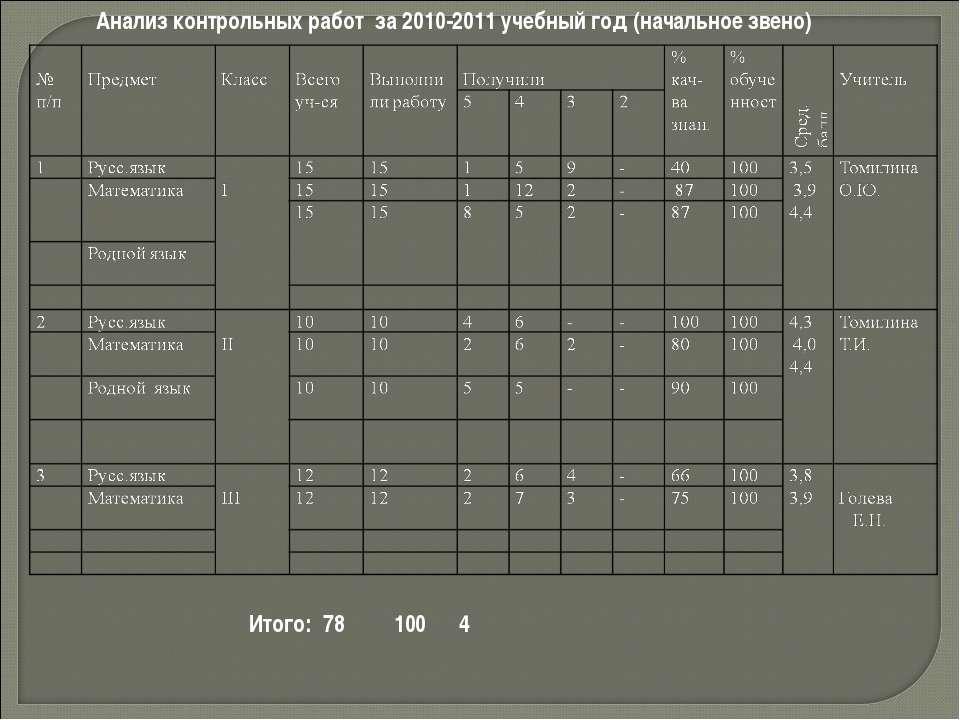 Анализ контрольных работ за 2010-2011 учебный год (начальное звено) Итого: 78...