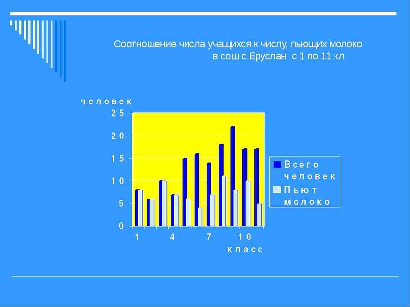 Соотношение числа учащихся к числу, пьющих молоко в сош с.Еруслан с 1 по 11 кл