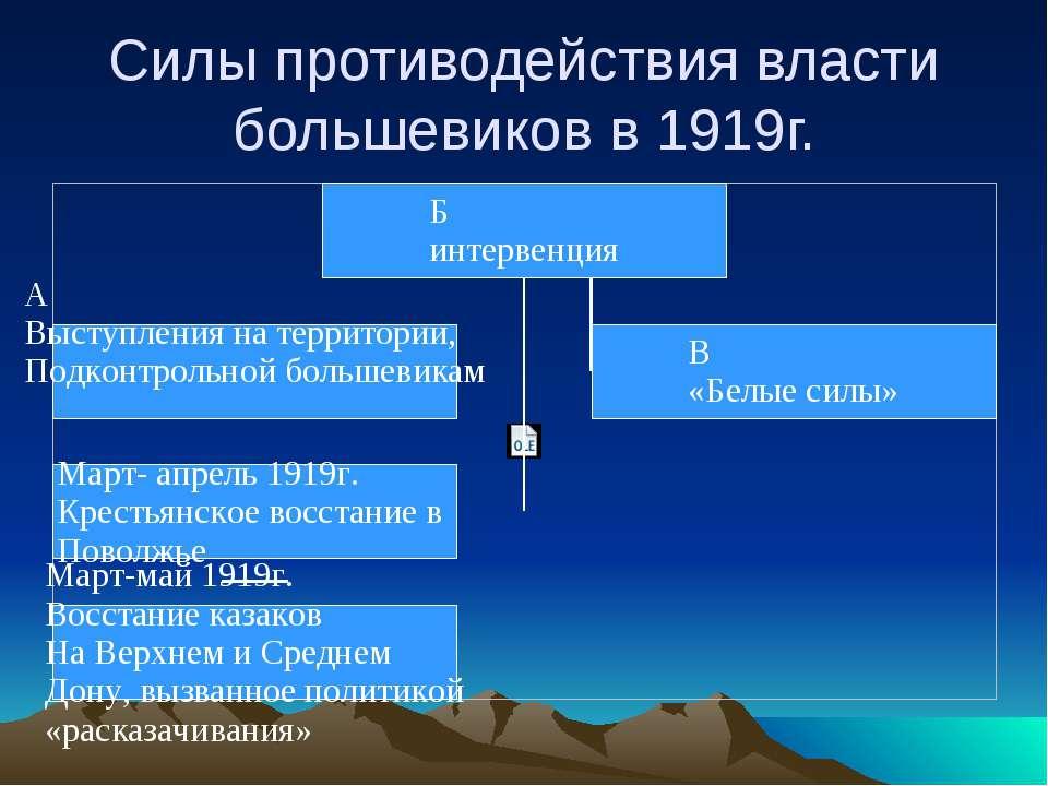 Силы противодействия власти большевиков в 1919г.