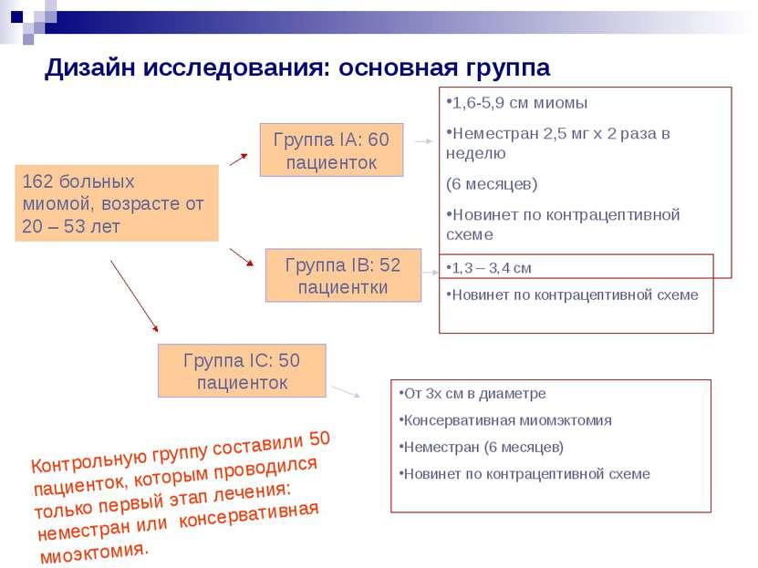 Дизайн исследования: основная группа 162 больных миомой, возрасте от 20 – 53 ...
