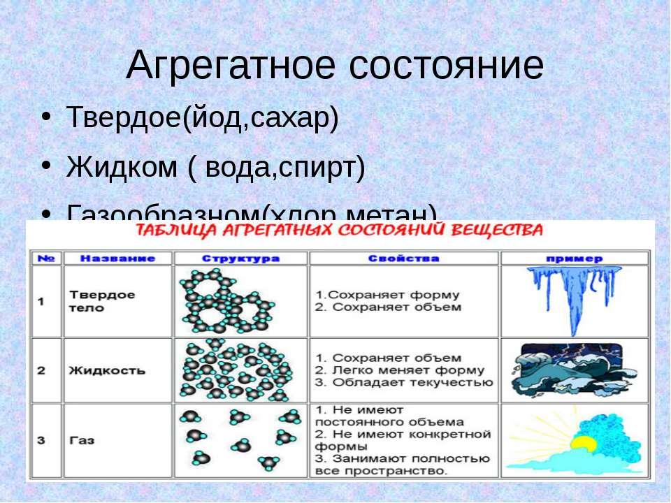 Агрегатное состояние Твердое(йод,сахар) Жидком ( вода,спирт) Газообразном(хло...