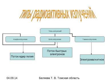 Поток ядер гелия Поток быстрых электронов Электромагнитное Беляева Т. В. Томс...