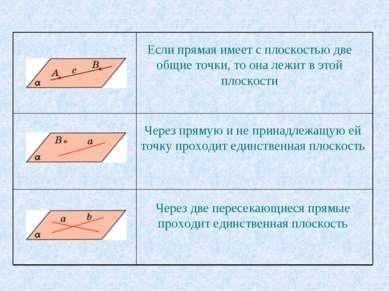 Если прямая имеет с плоскостью две общие точки, то она лежит в этой плоскости...