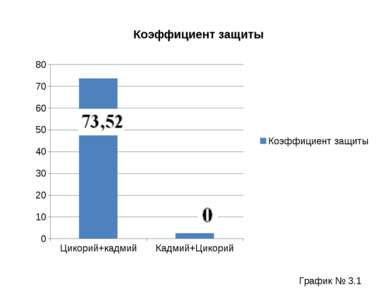 График № 3.1