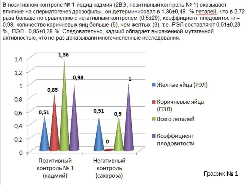 В позитивном контроле № 1 йодид кадмия (2ВЭ, позитивный контроль № 1) оказыва...