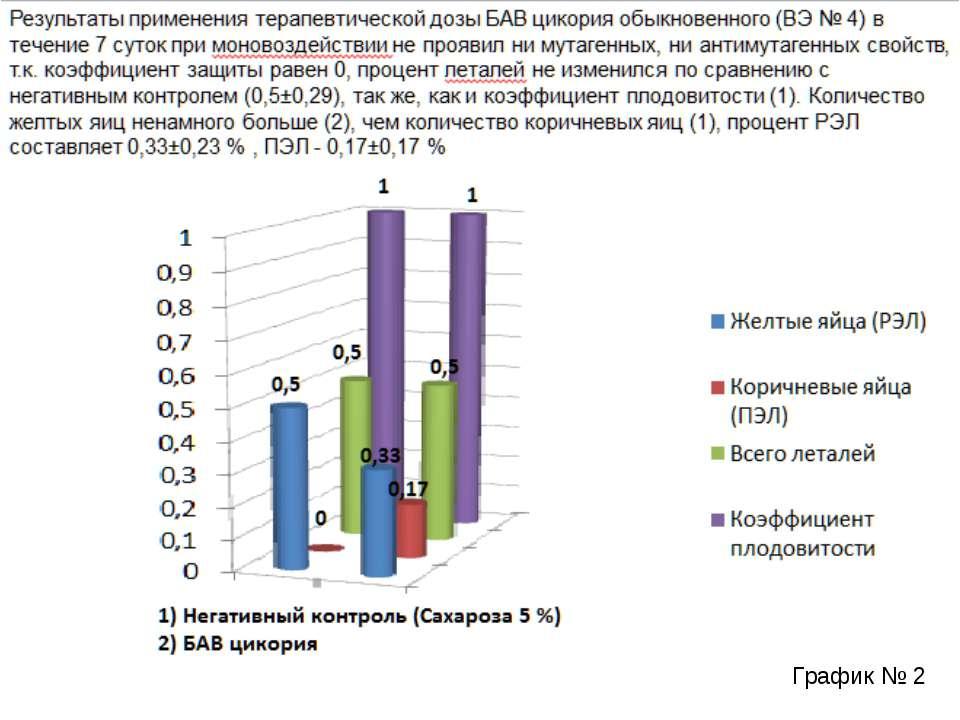 Результаты применения терапевтической дозы БАВ цикория обыкновенного (ВЭ № 4)...