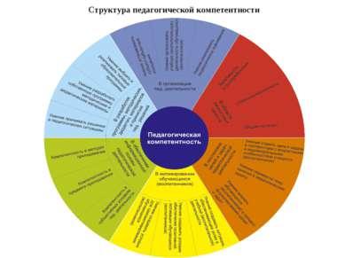 Структура педагогической компетентности