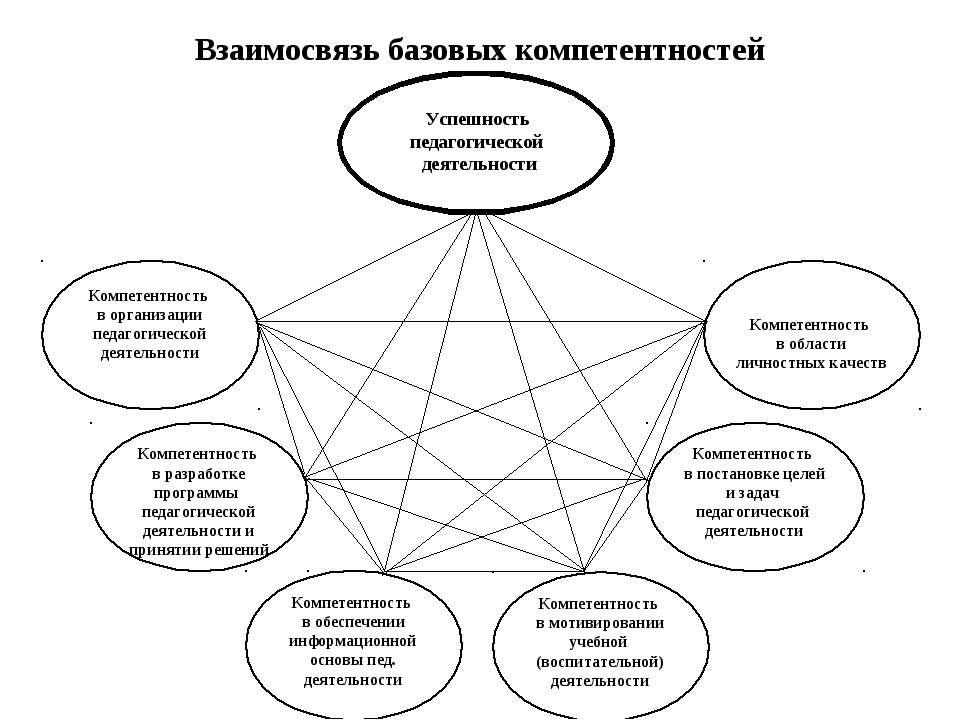 Взаимосвязь базовых компетентностей