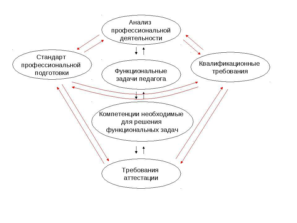 Анализ профессиональной деятельности Функциональные задачи педагога Компетенц...