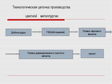 Технологическая цепочка производства цветной металлургии Добыча руды ГОК(обог...