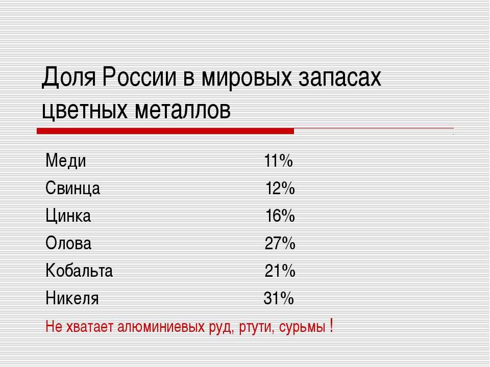 Доля России в мировых запасах цветных металлов Меди 11% Свинца 12% Цинка 16% ...