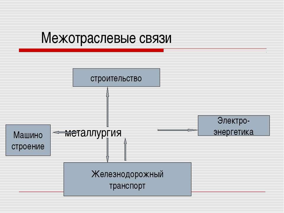 Межотраслевые связи металлургия строительство Электро- энергетика Железнодоро...