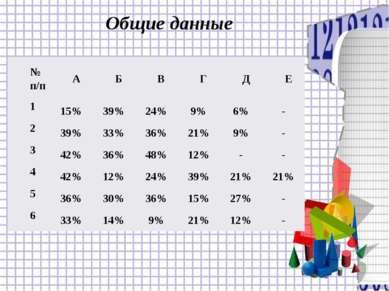 Общие данные № п/п А Б В Г Д Е 1 15% 39% 24% 9% 6% - 2 39% 33% 36% 21% 9% - 3...