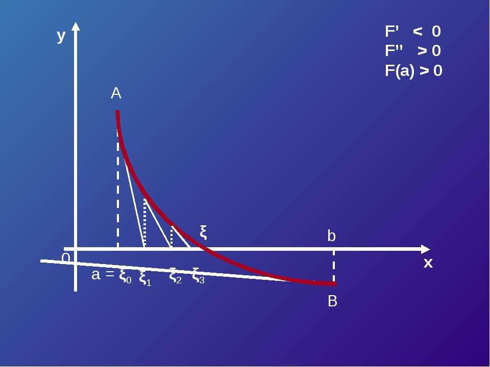 y x 0 a = ξ0 b ξ1 ξ2 A B F' < 0 F'' > 0 F(a) > 0 ξ ξ3