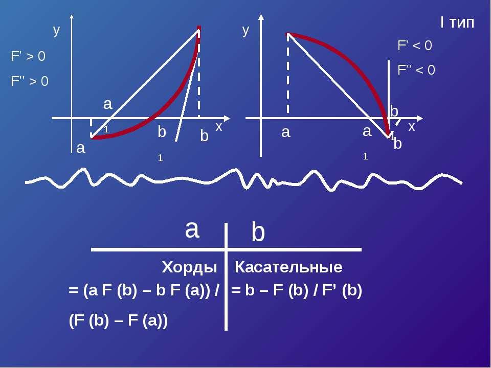 I тип Хорды b a Касательные = (a F (b) – b F (a)) / (F (b) – F (a)) = b – F (...