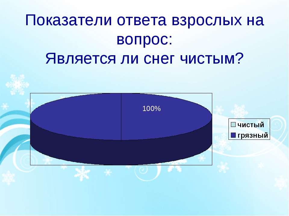 Показатели ответа взрослых на вопрос: Является ли снег чистым? 100%