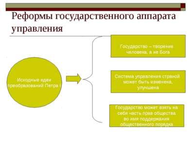 Реформы государственного аппарата управления Исходные идеи преобразований Пет...