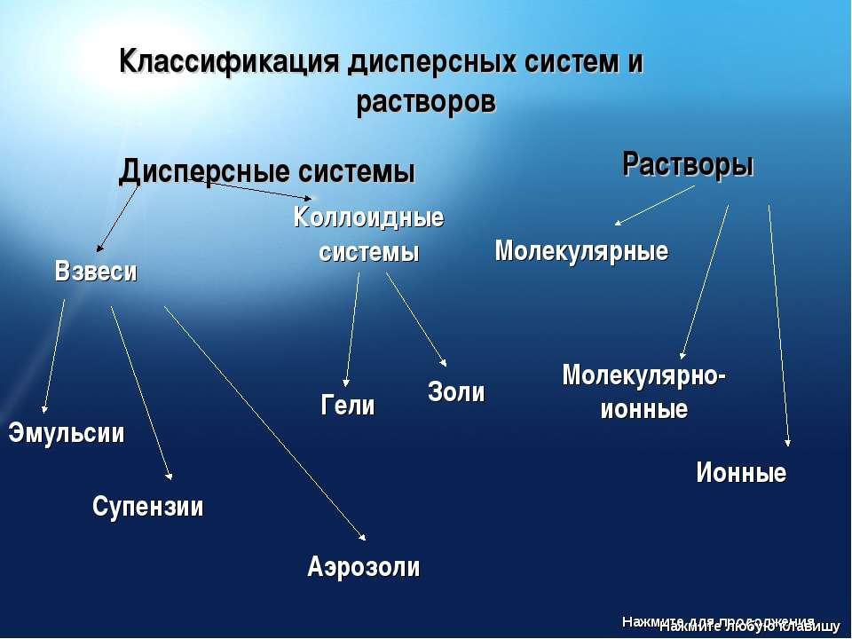 Классификация дисперсных систем и растворов Дисперсные системы Взвеси Эмульси...
