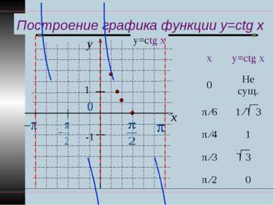 Построение графика функции y=ctg x y x 1 -1 у=ctg x
