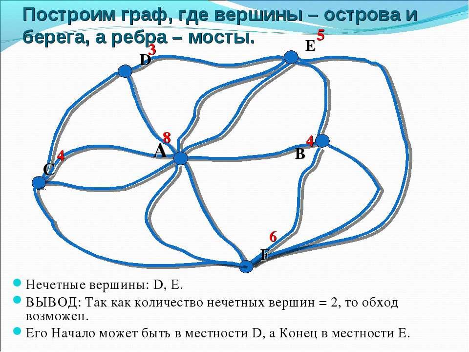 Построим граф, где вершины – острова и берега, а ребра – мосты. Нечетные верш...