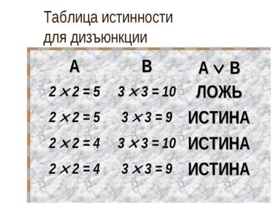 Таблица истинности для дизъюнкции A B A B 2 2 = 5 3 3 = 10 ЛОЖЬ 2 2 = 5 3 3 =...