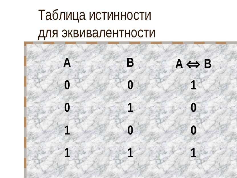 Таблица истинности для эквивалентности A B A B 0 0 1 0 1 0 1 0 0 1 1 1