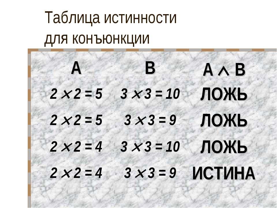 Таблица истинности для конъюнкции A B A B 2 2 = 5 3 3 = 10 ЛОЖЬ 2 2 = 5 3 3 =...